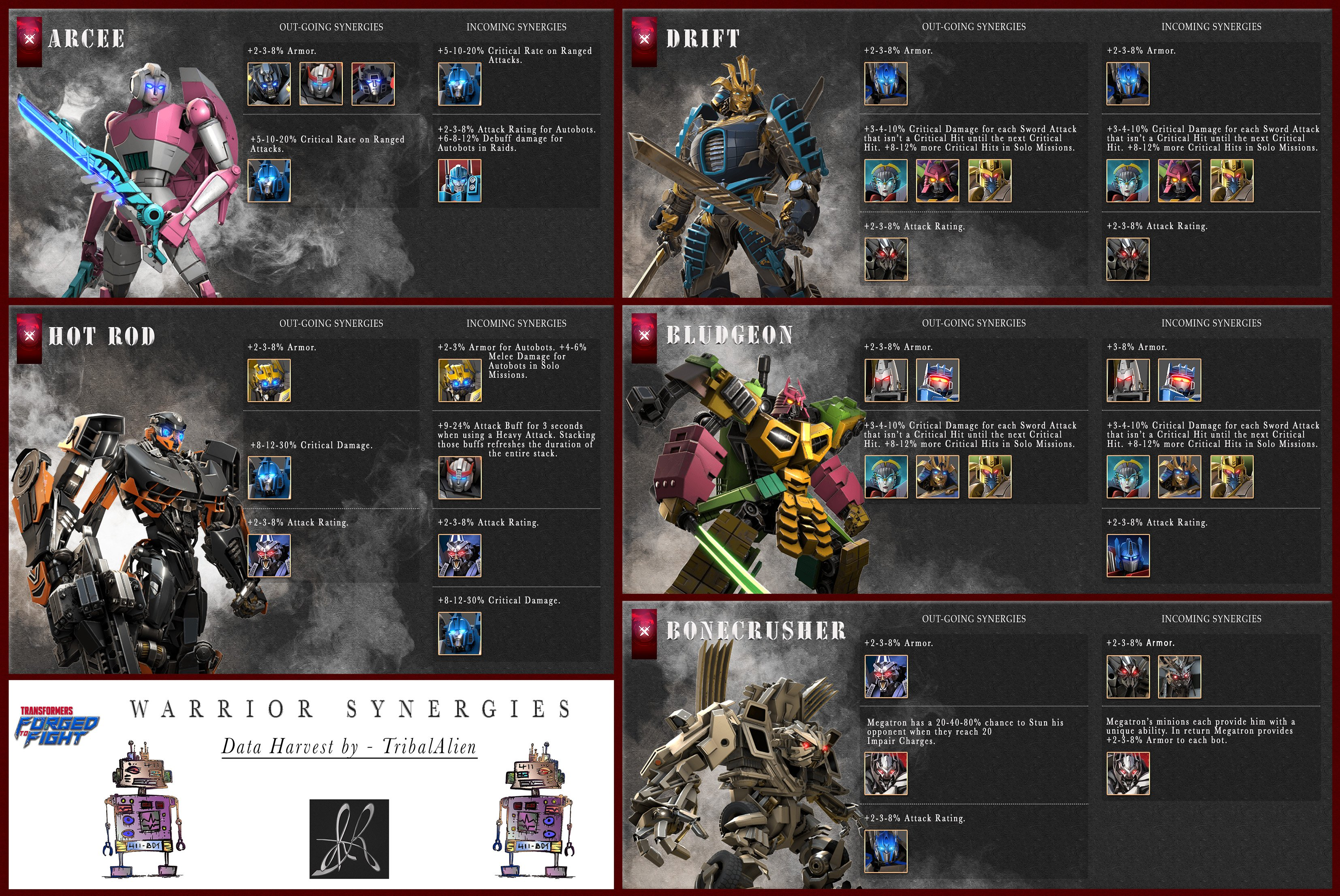 transformers forged to fight guide